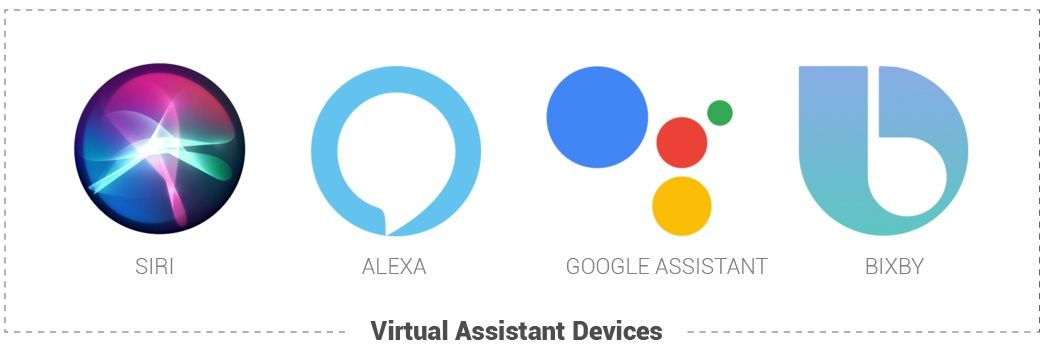 Popular Virtual Assistant Devices are Siri, Alexa, Google Assistant, and Bixby