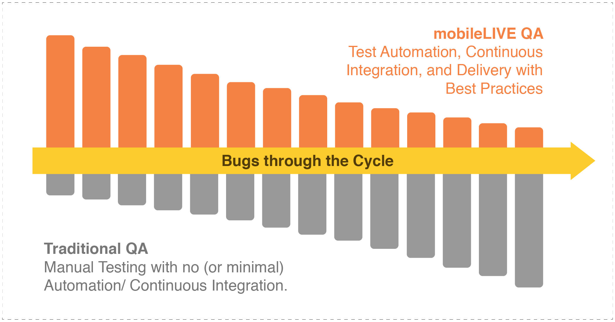 traditional QA has manual testing lots of bugs. mobileLIVE QA has test automation, continuous integration, not many bugs