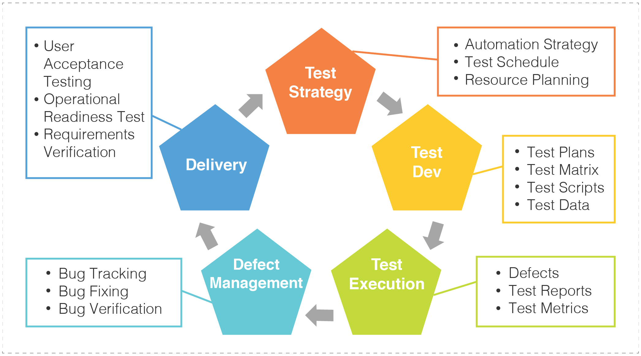 QA best practices methodologies cycle: test strategy, test dev, test execution, defect management, delivery