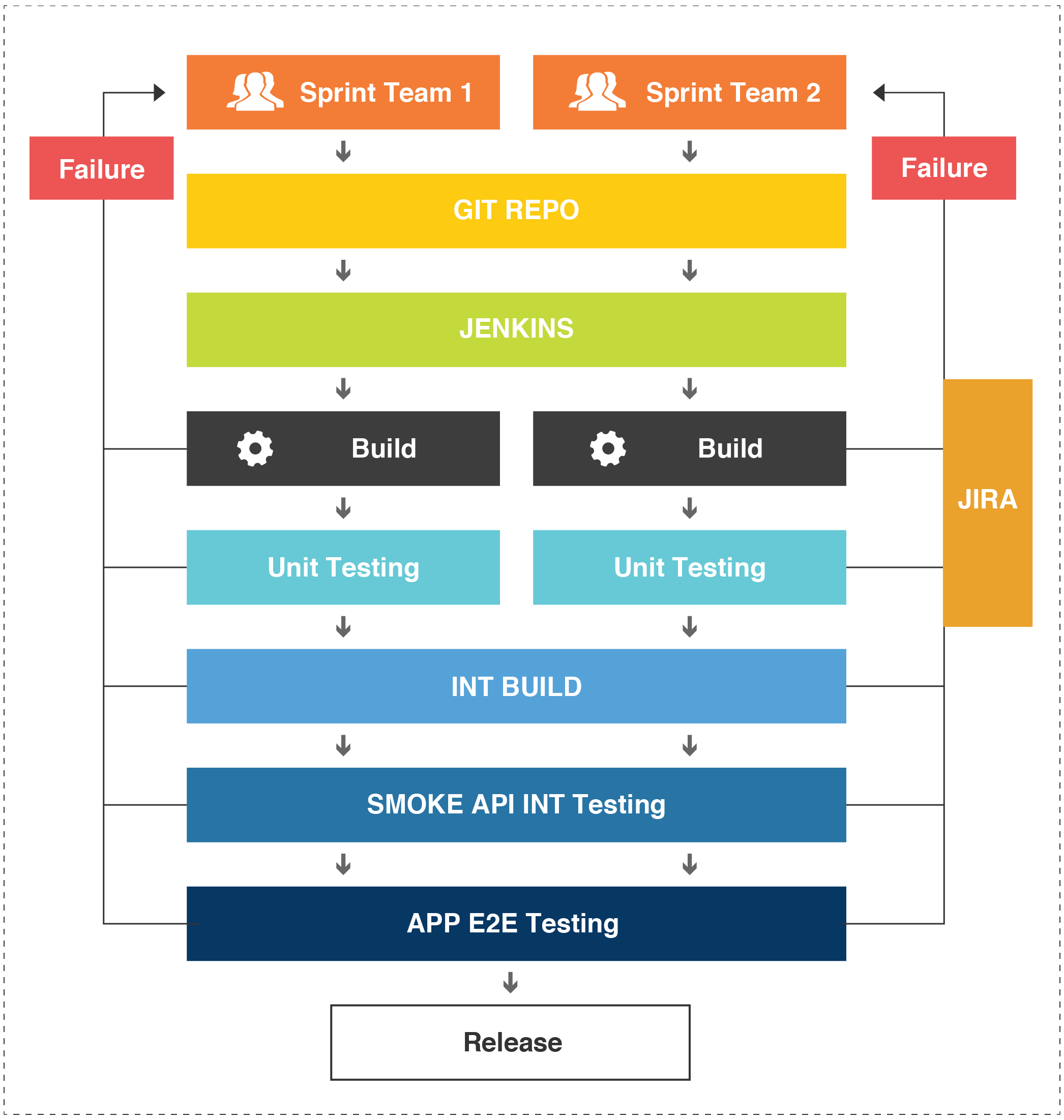 Continuous Integration flow: sprint teams, git repo, jenkins, build, unit testing, int build, smoke API int testing, app e2e testing, release