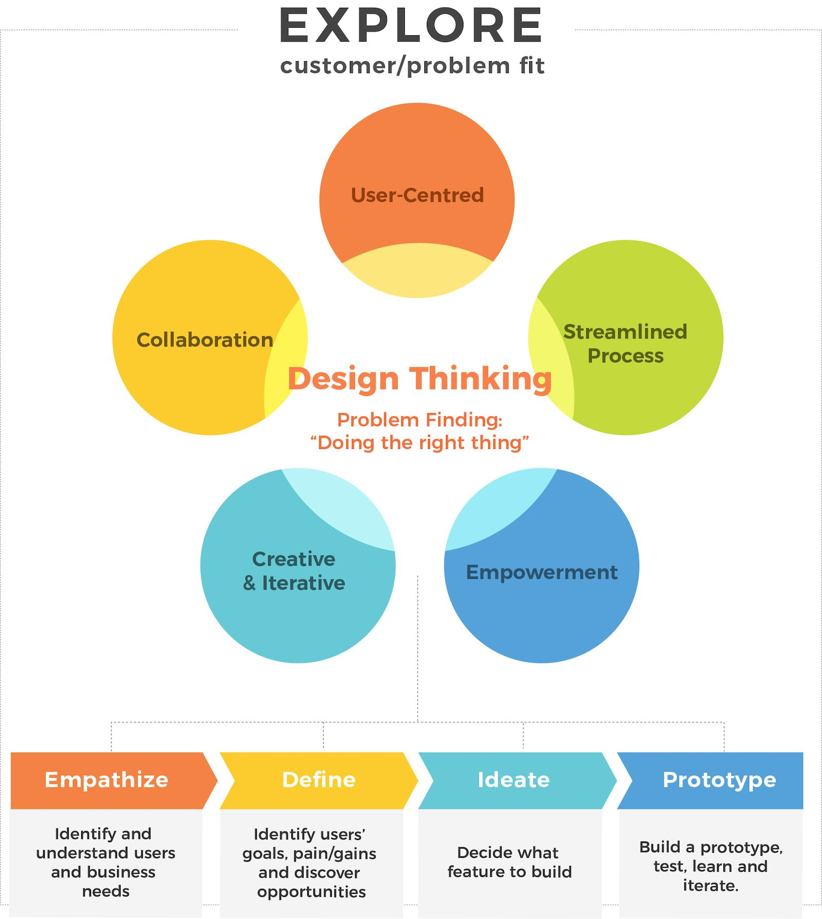 Design Thinking prototype