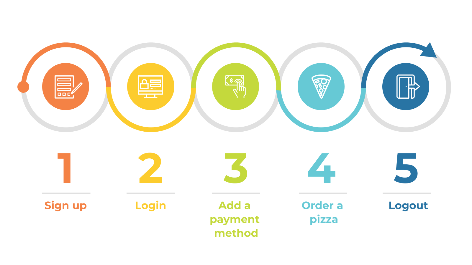 The various stages of a user journey, from sign-up, login, payment, order, and logout