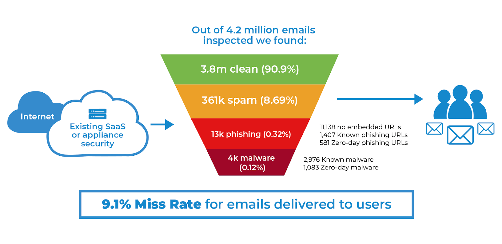 out of 4.2 million emails inspected we found, 9.1% Miss Rate of emails delivered to users