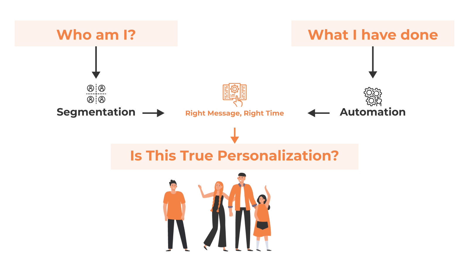 A diagram depicting the combination of segmentation and automation in personalization