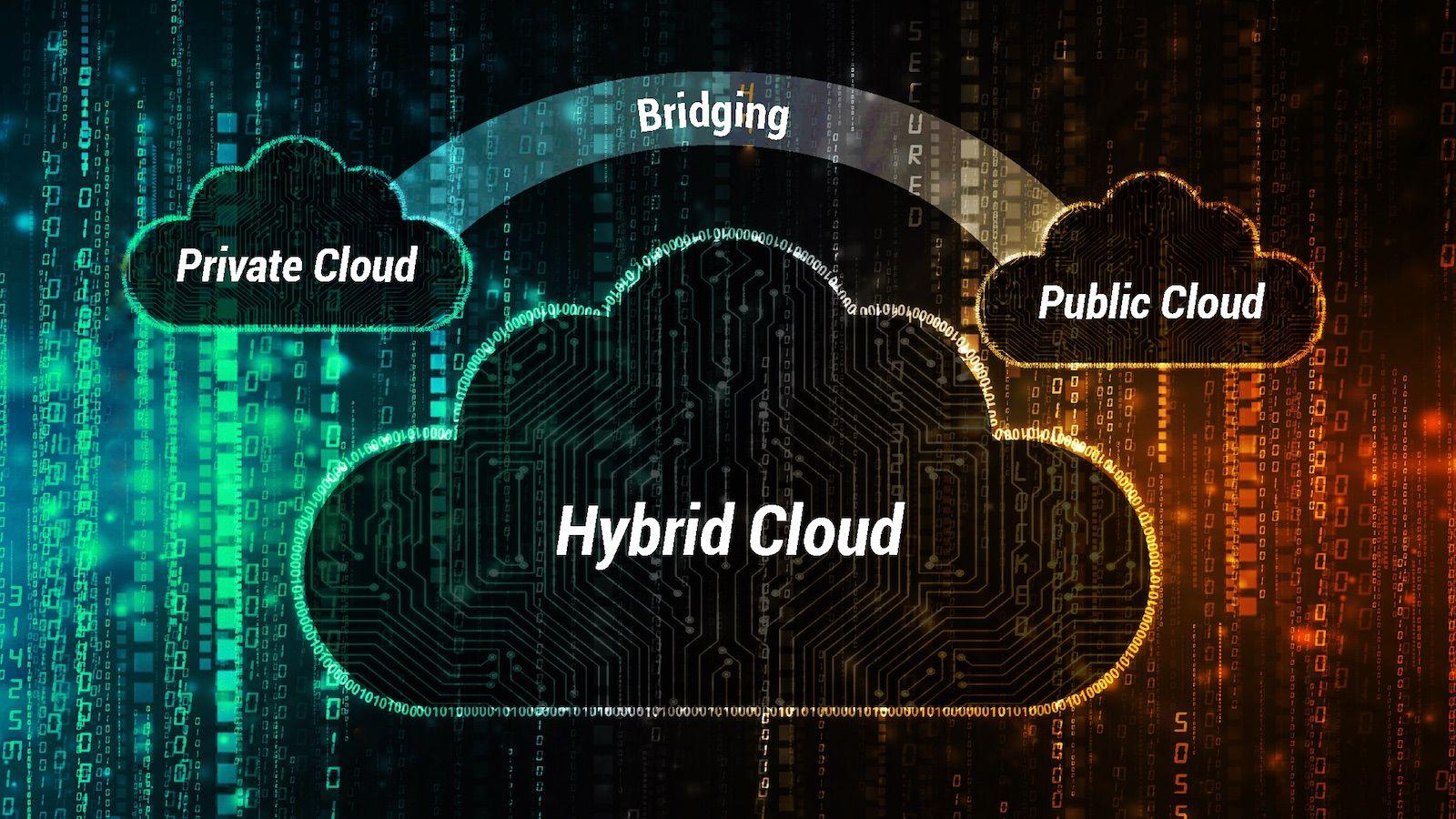 hybrid cloud: private cloud bridging with public cloud