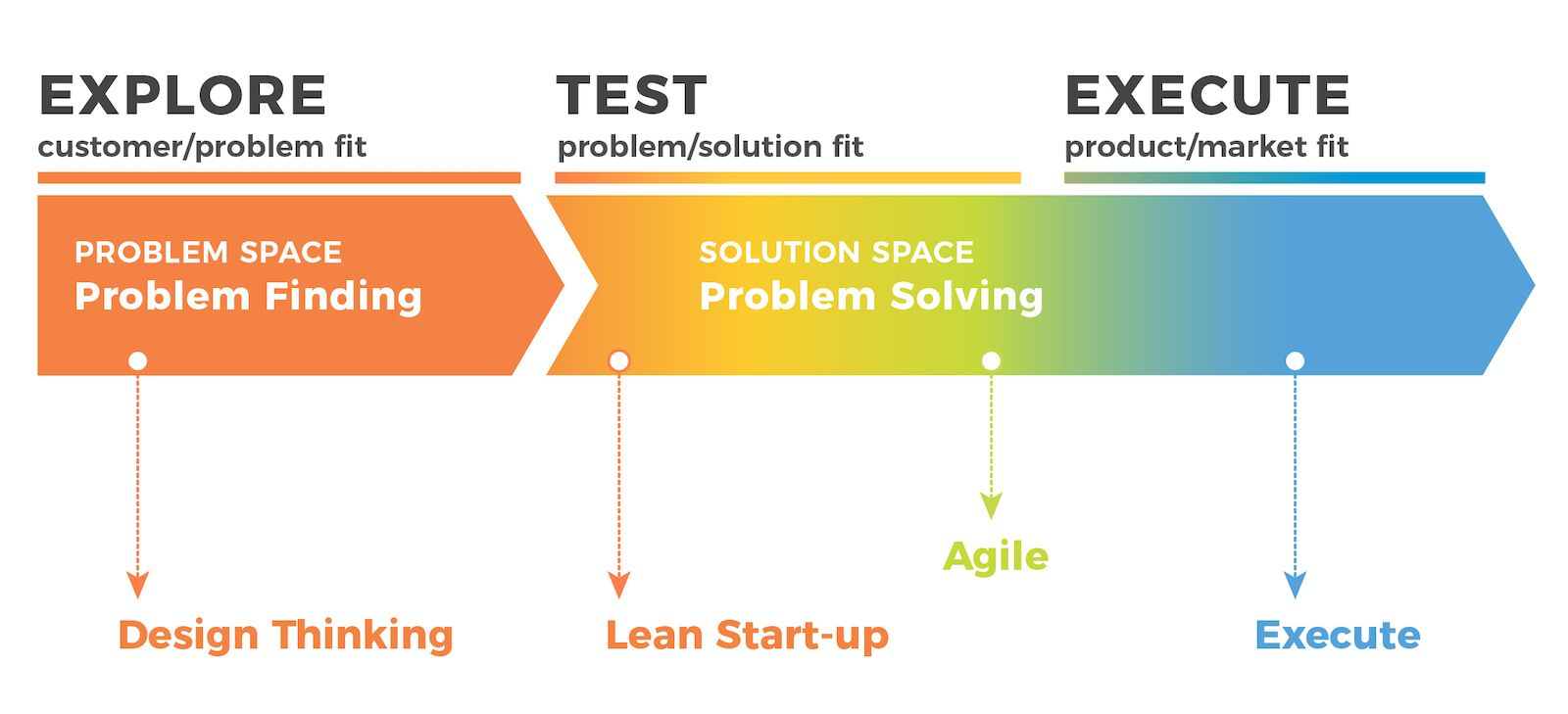 design thinking in innovation lifecycle