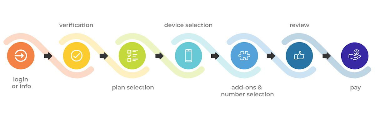 end to end digital experience across devices