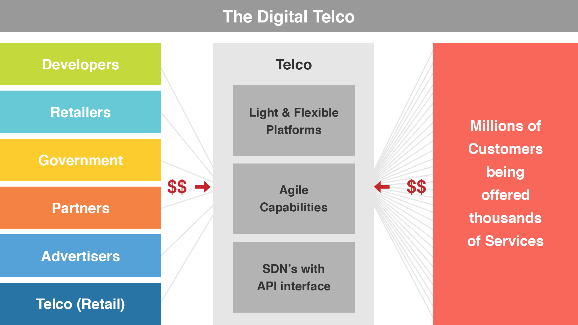Will digital transformation help telcos to grow?