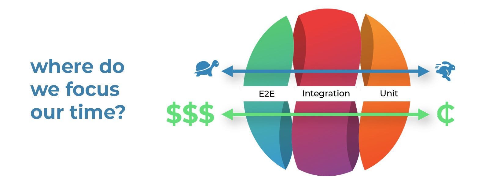 where do we focus our time, from E2E, integration, and unit