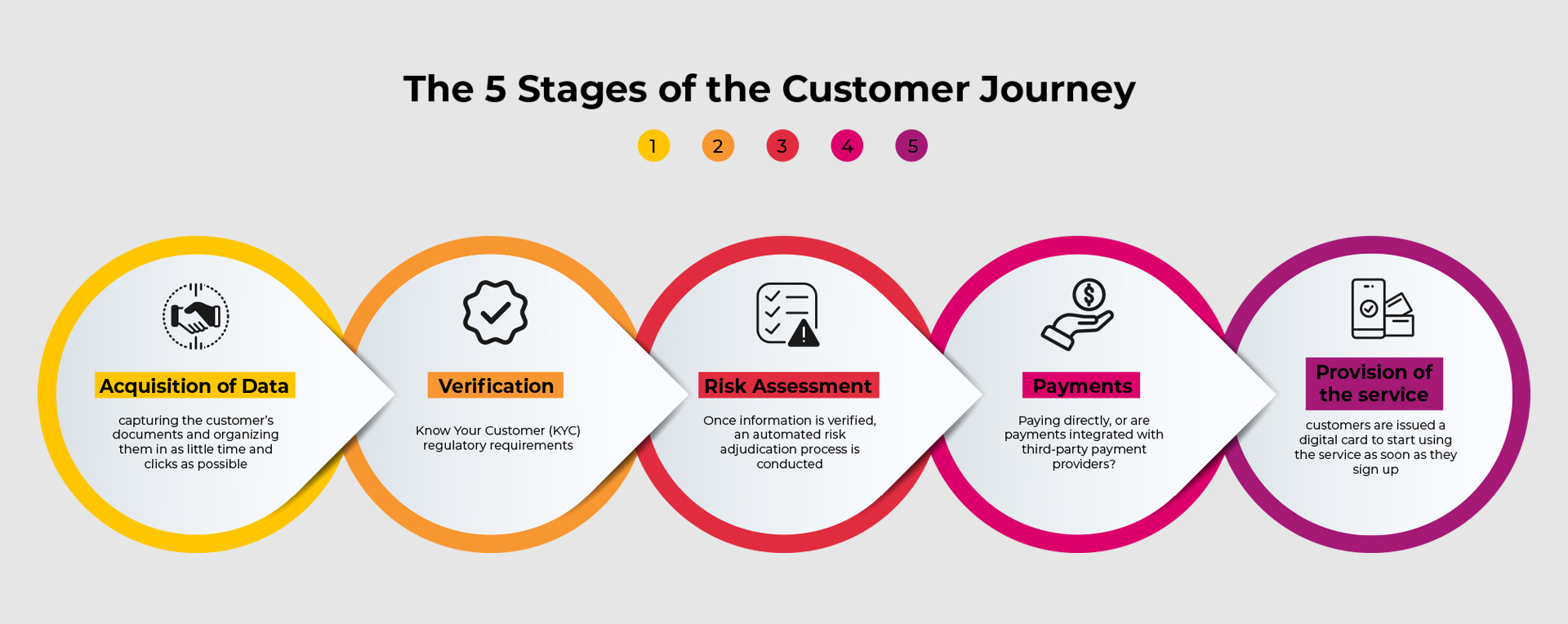 Digital Onboarding - The 5 Stages of the Customer Journey